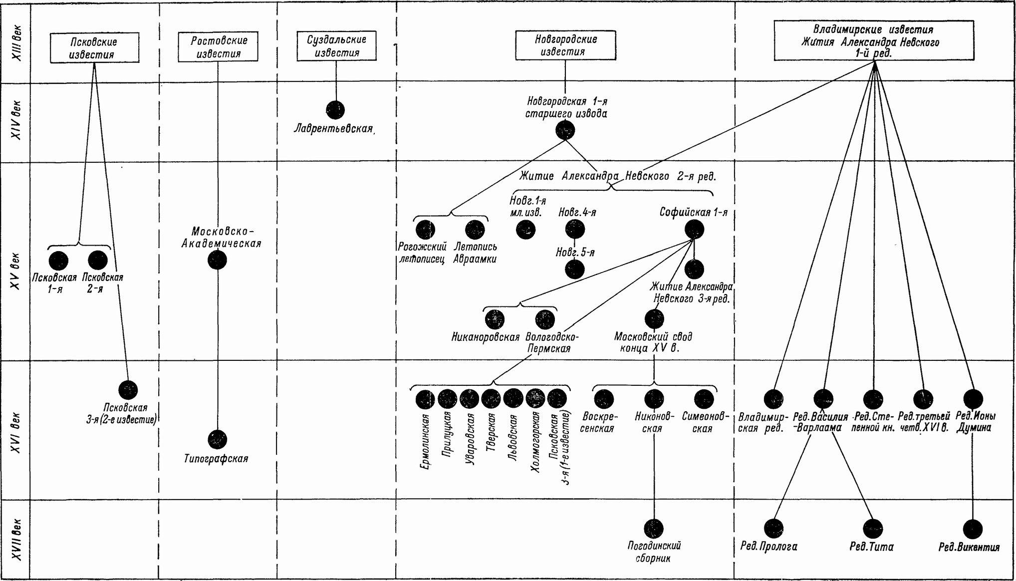 схема познания в источниковедении их пояснение